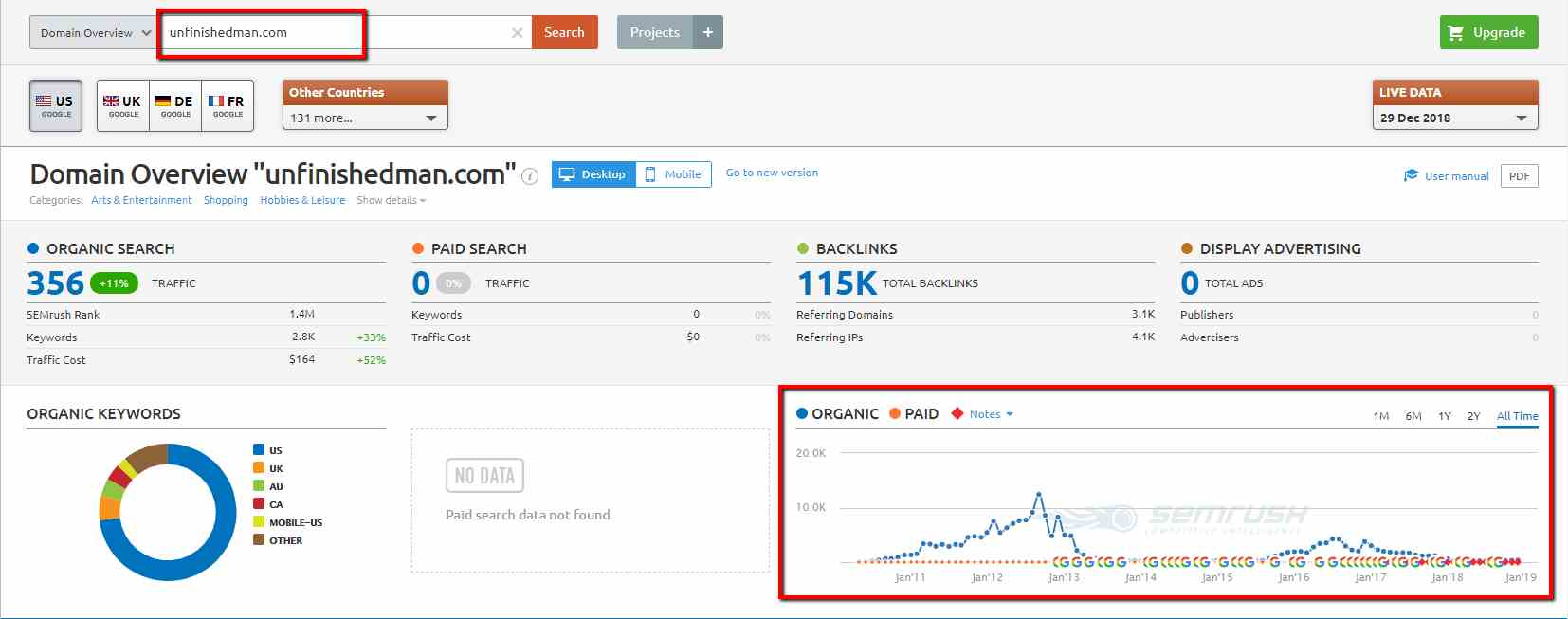 unfinishedman.com semrush